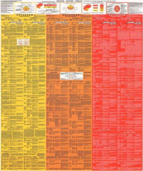 GNM Tabelle der Sonderprogramme